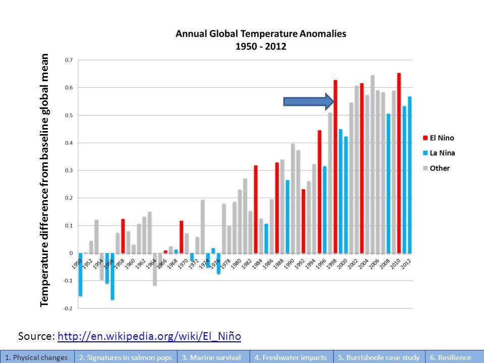 Source: http://en.wikipedia.org/wiki/El_Niñohttp://en.wikipedia.org/wiki/El_Niño Temperature difference from baseline global mean 1.