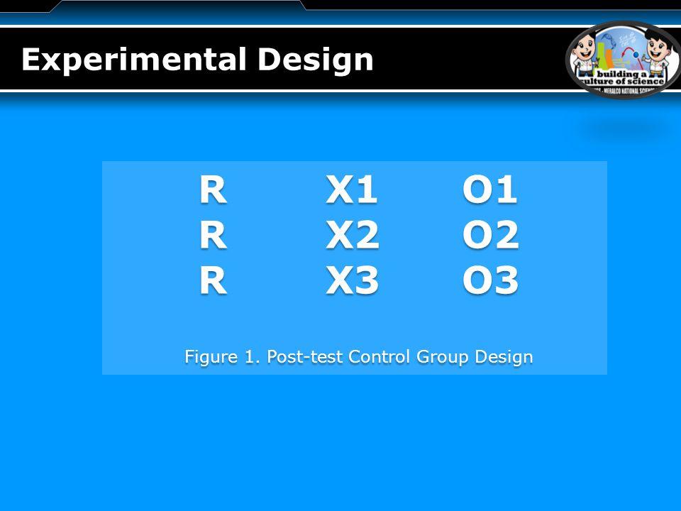 LOGO Experimental Design RX1O1 RX2O2 RX3O3 Figure 1. Post-test Control Group Design