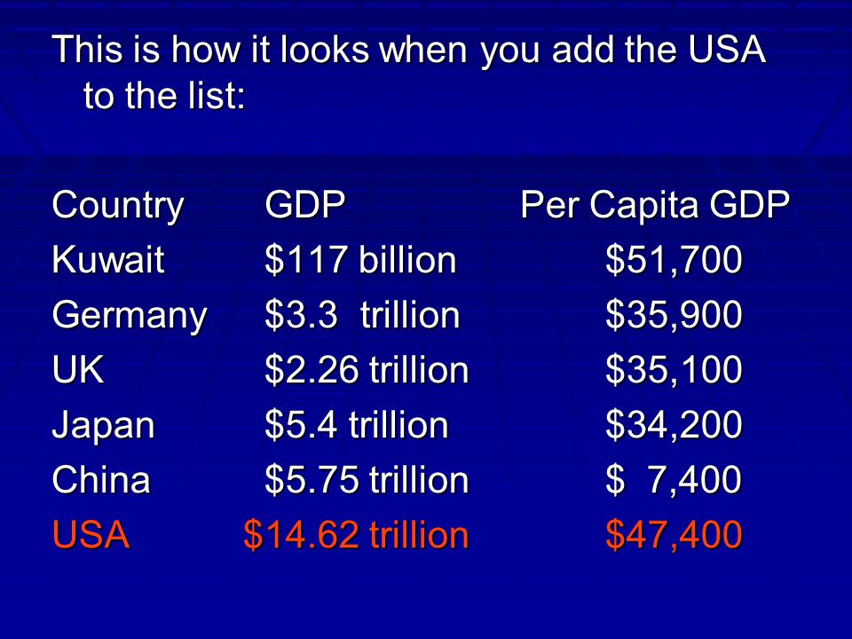 This is how it looks when you add the USA to the list: CountryGDPPer Capita GDP Kuwait$117 billion$51,700 Germany$3.3 trillion$35,900 UK$2.26 trillion$35,100 Japan$5.4 trillion$34,200 China$5.75 trillion$ 7,400 USA $14.62 trillion$47,400