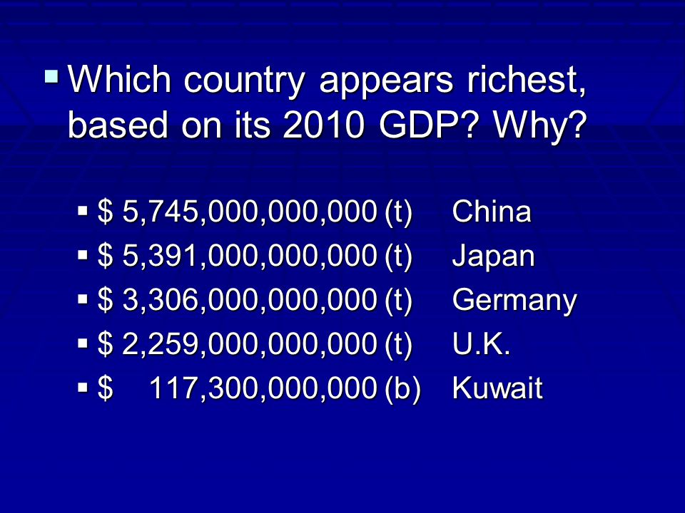  Which country appears richest, based on its 2010 GDP.