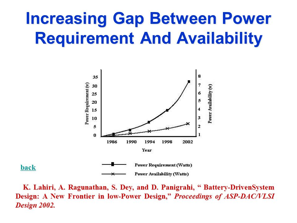 Increasing Gap Between Power Requirement And Availability K.
