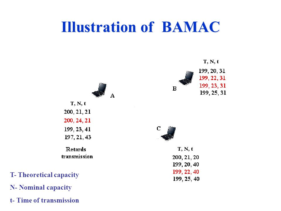 Illustration of BAMAC T- Theoretical capacity N- Nominal capacity t- Time of transmission