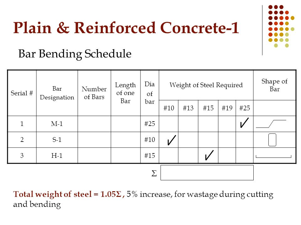 Plain & Reinforced Concrete-1 Bar Bending Schedule Serial # Bar Designation Number of Bars Length of one Bar Dia of bar Weight of Steel Required Shape of Bar #10#13#15#19#25 1M-1#25 2S-1#10 3H-1#15 Σ Total weight of steel = 1.05Σ, 5% increase, for wastage during cutting and bending