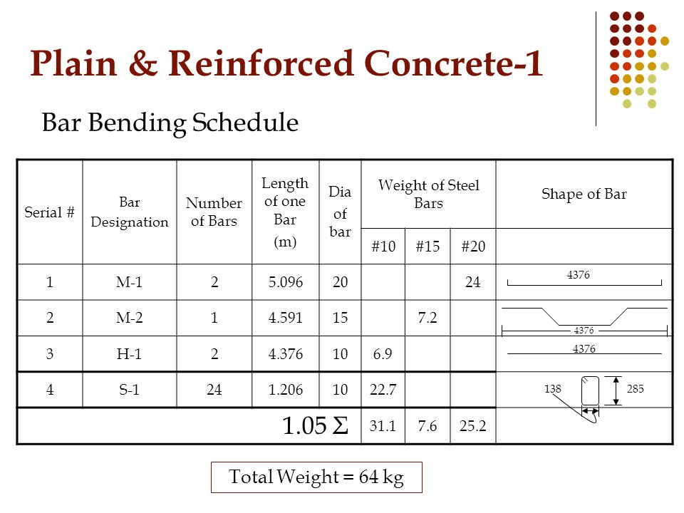Plain & Reinforced Concrete-1 Bar Bending Schedule Serial # Bar Designation Number of Bars Length of one Bar (m) Dia of bar Weight of Steel Bars Shape