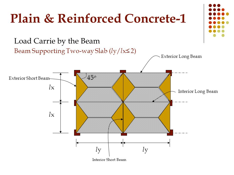 Plain & Reinforced Concrete-1 Load Carrie by the Beam Beam Supporting Two-way Slab ( l y/ l x≤ 2) lxlx lxlx lyly lyly Exterior Long Beam Interior Long Beam Exterior Short Beam Interior Short Beam 45 o