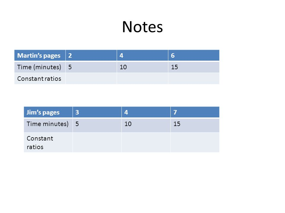 Notes Martin's pages246 Time (minutes)51015 Constant ratios Jim's pages347 Time minutes)51015 Constant ratios