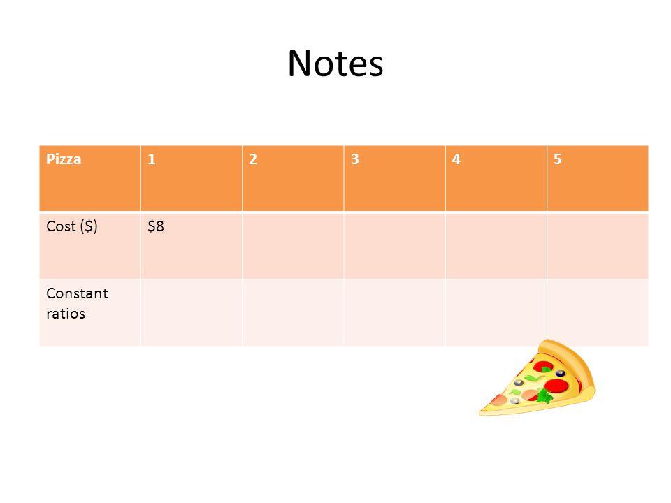 Notes Pizza12345 Cost ($)$8 Constant ratios