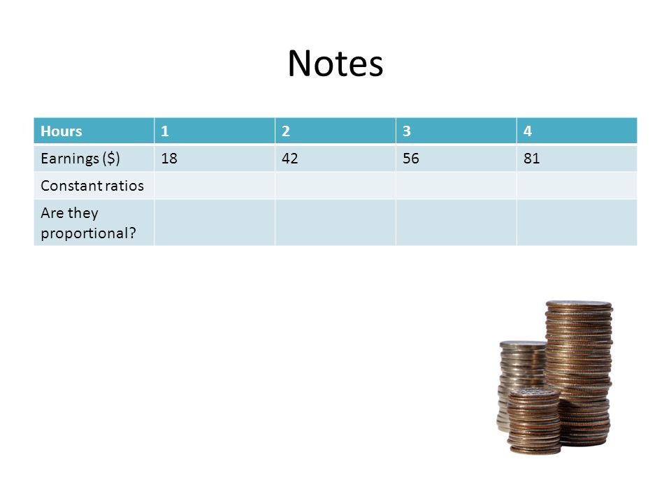 Notes Hours1234 Earnings ($)18425681 Constant ratios Are they proportional