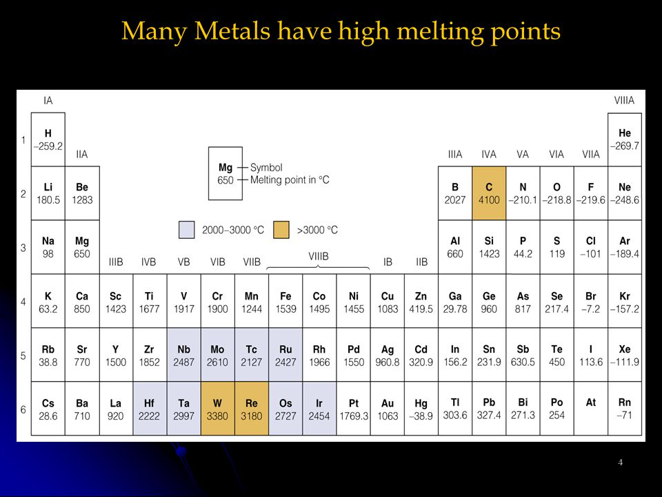 4 Many Metals have high melting points