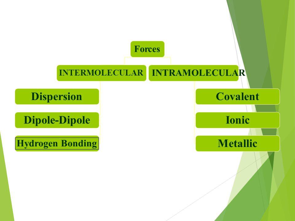 Forces INTERMOLECULAR INTRAMOLECULAR Dispersion Dipole-Dipole Hydrogen Bonding Covalent Ionic Metallic