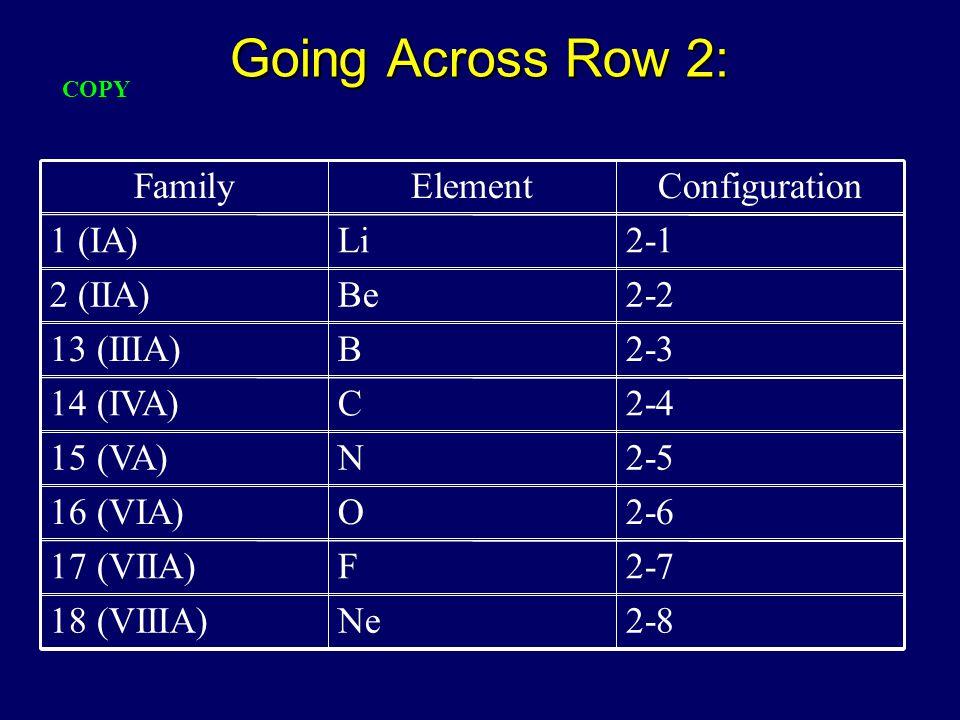 Going Across Row 2: 2-8Ne18 (VIIIA) 2-7F17 (VIIA) 2-6O16 (VIA) 2-5N15 (VA) 2-4C14 (IVA) 2-3B13 (IIIA) 2-2Be2 (IIA) 2-1Li1 (IA) ConfigurationElementFamily COPY