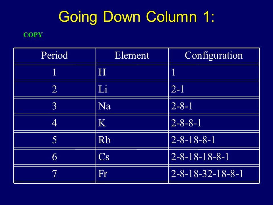 Going Down Column 1: 2-8-18-32-18-8-1Fr7 2-8-18-18-8-1Cs6 2-8-18-8-1Rb5 2-8-8-1K4 2-8-1Na3 2-1Li2 1H1 ConfigurationElementPeriod COPY