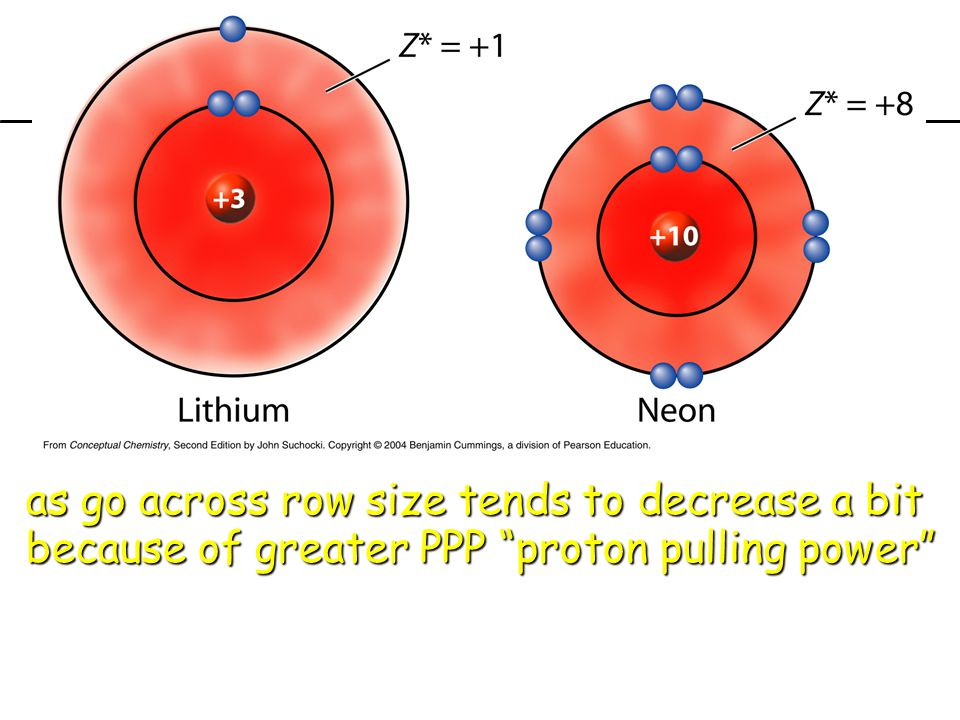 "as go across row size tends to decrease a bit because of greater PPP ""proton pulling power"" previousprevious 