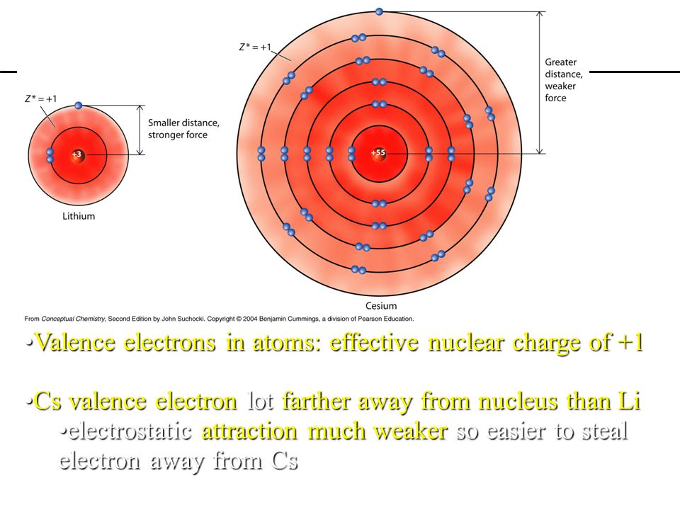 Valence electrons in atoms: effective nuclear charge of +1Valence electrons in atoms: effective nuclear charge of +1 Cs valence electron lot farther a