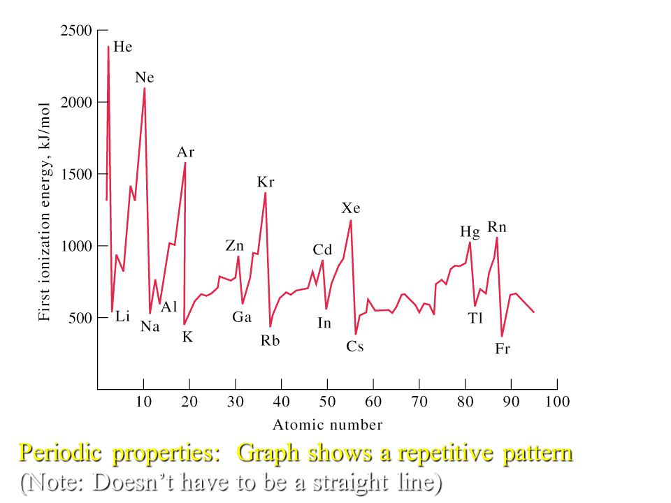 Periodic properties: Graph shows a repetitive pattern (Note: Doesn't have to be a straight line)