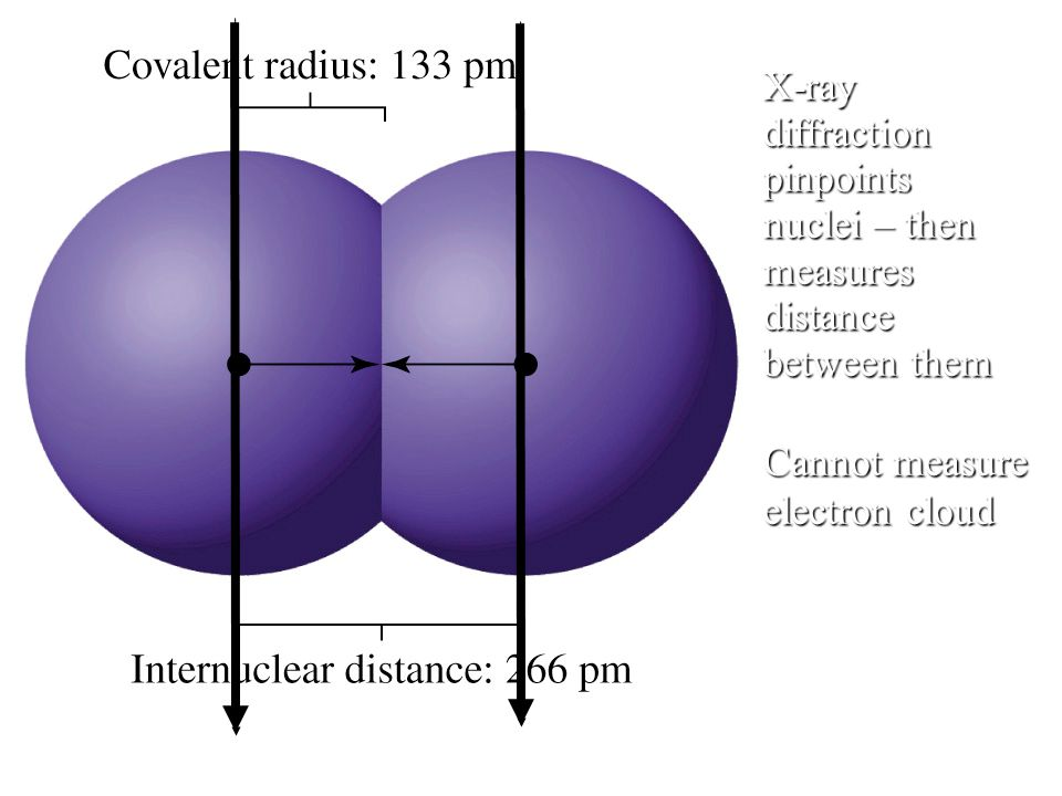 X-ray diffraction pinpoints nuclei – then measures distance between them Cannot measure electron cloud