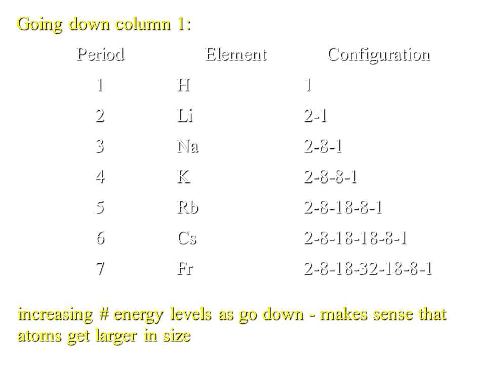 previousprevious   index   nextindexnext Li: Group 1 Period 2 Cs: Group 1 Period 6