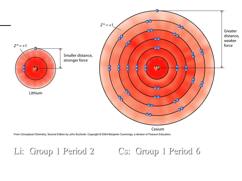 Trend for Reactivity of Non-metals: Depends on PPP Increases as go across row Increases as go across row Decreases as go down column Decreases as go down column – (shielded by more inner-shell electrons)