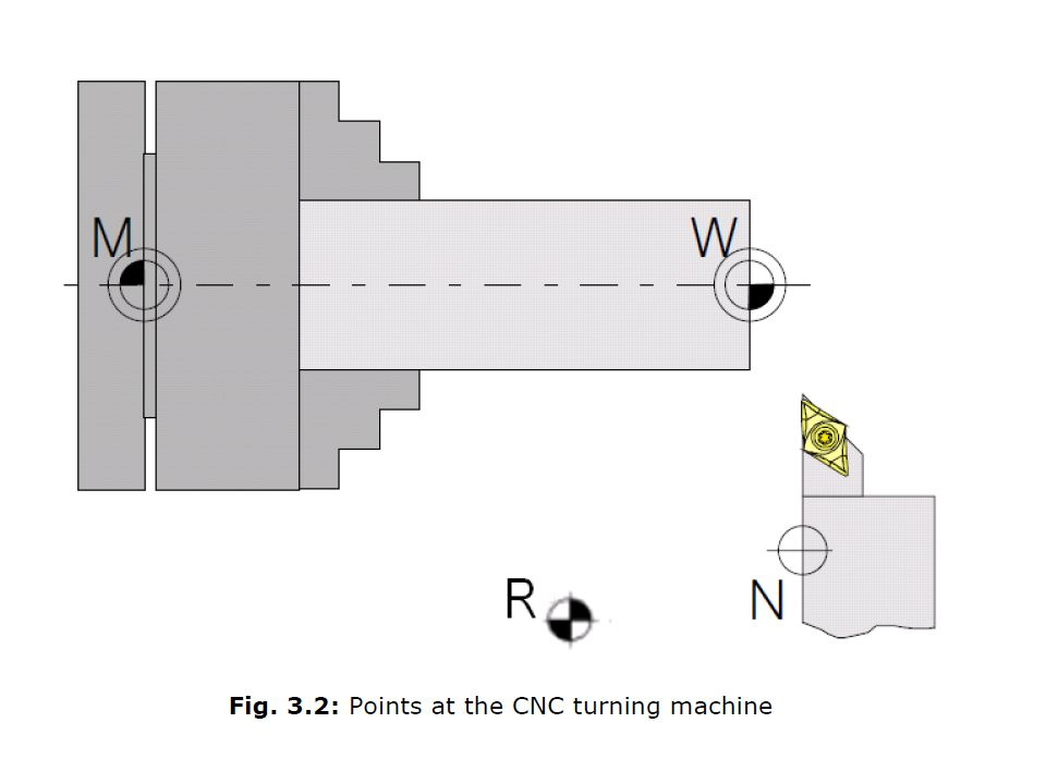 Machine Task 1  Switch coolant (air) ON  Switch coolant OFF  Select reference mode  press automatic referencing button