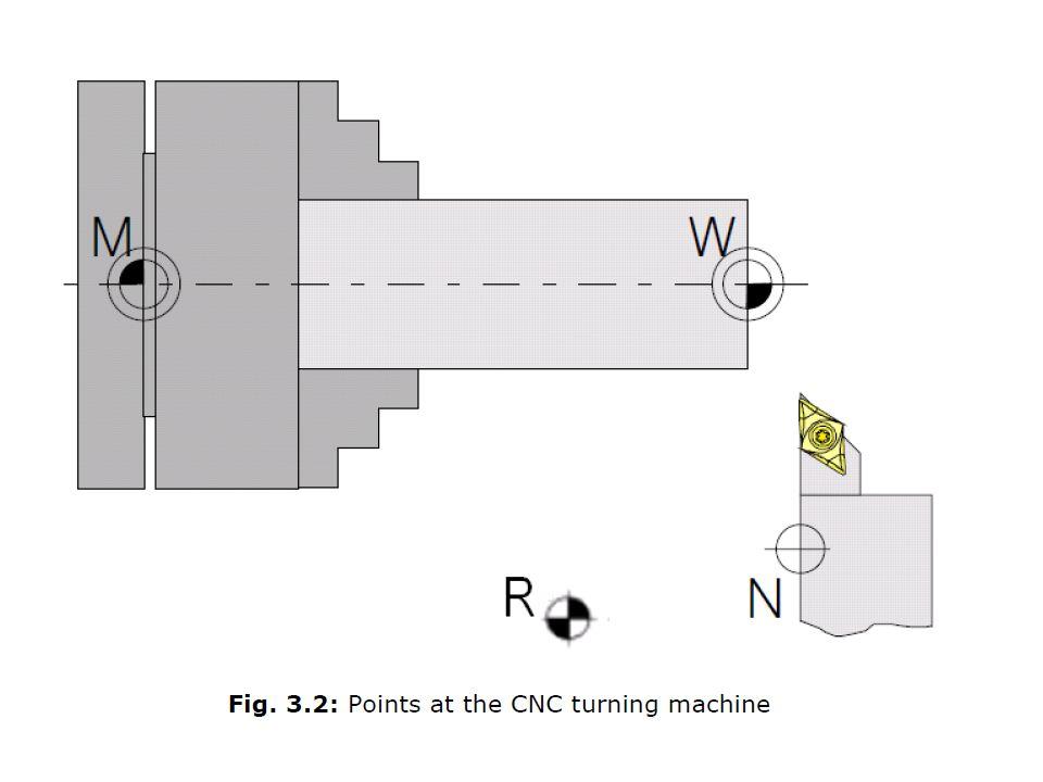 Work piece Zero Point Tool Holder Zero Point Reference Zero Point Machine Zero Point