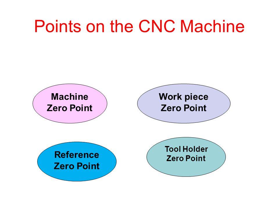Machine Task 2