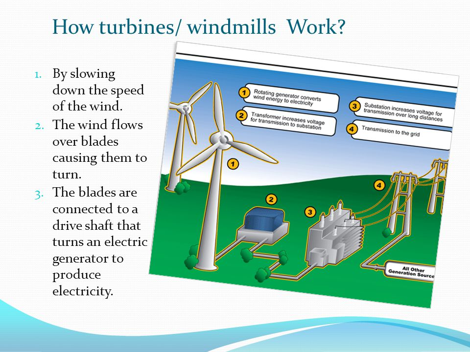 1. By slowing down the speed of the wind. 2. The wind flows over blades causing them to turn.