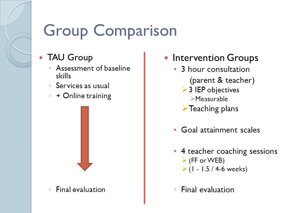 Group Comparison TAU Group ◦ Assessment of baseline skills ◦ Services as usual ◦ + Online training ◦ Final evaluation Intervention Groups 3 hour consultation (parent & teacher)  3 IEP objectives  Measurable  Teaching plans Goal attainment scales 4 teacher coaching sessions  (FF or WEB)  (1 - 1.5 / 4-6 weeks) ◦ Final evaluation