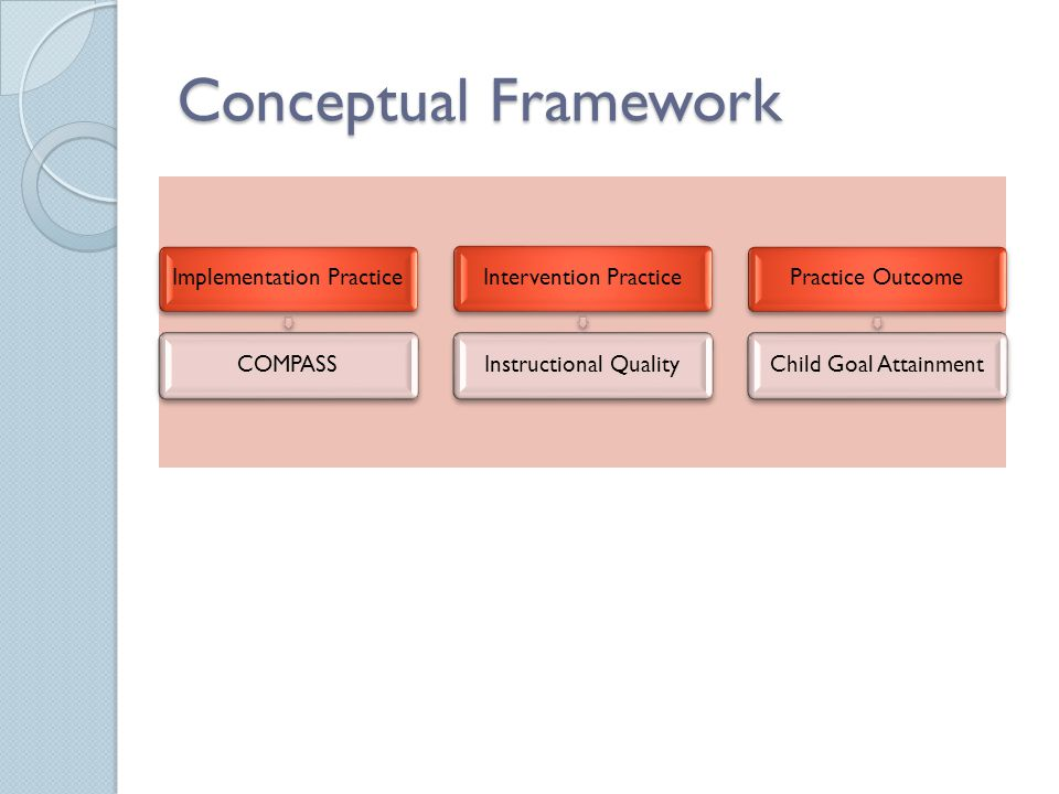 Conceptual Framework Implementation PracticeCOMPASSIntervention PracticeInstructional QualityPractice OutcomeChild Goal Attainment