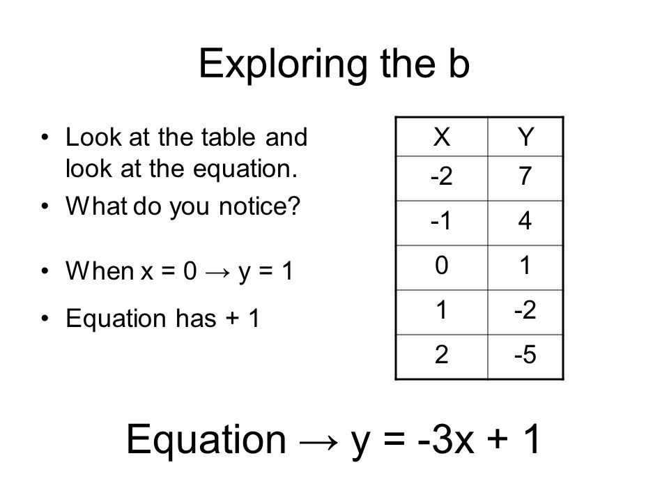 Exploring the b XY -27 4 01 1-2 2-5 Equation → y = -3x + 1 Look at the table and look at the equation. What do you notice? When x = 0 → y = 1 Equation