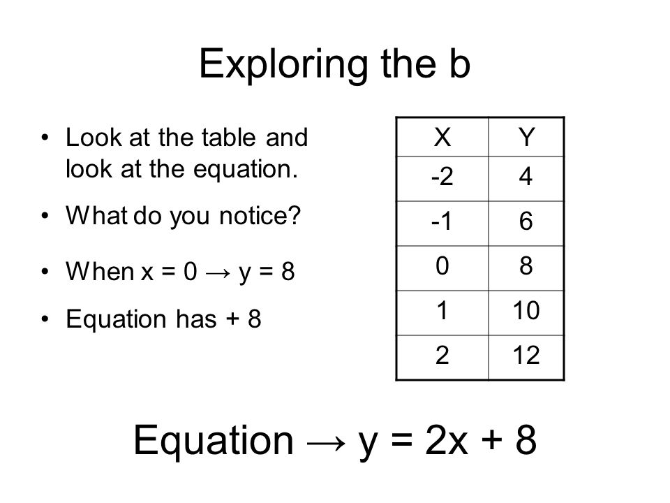 Exploring the b Look at the table and look at the equation. What do you notice? XY -24 6 08 110 212 Equation → y = 2x + 8 When x = 0 → y = 8 Equation