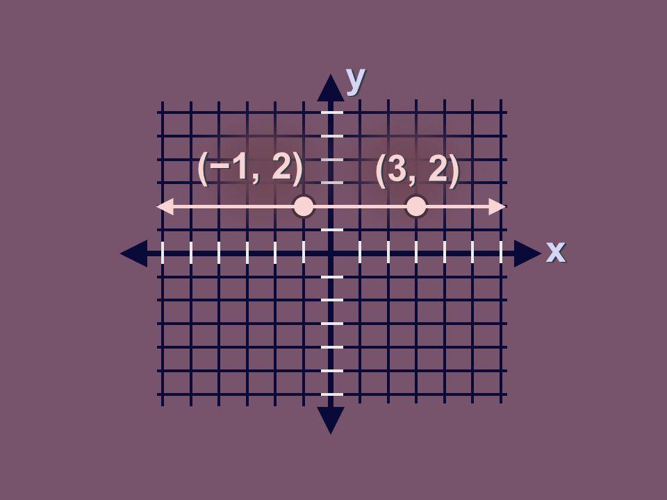 y y x x (−1, 2) (3, 2)