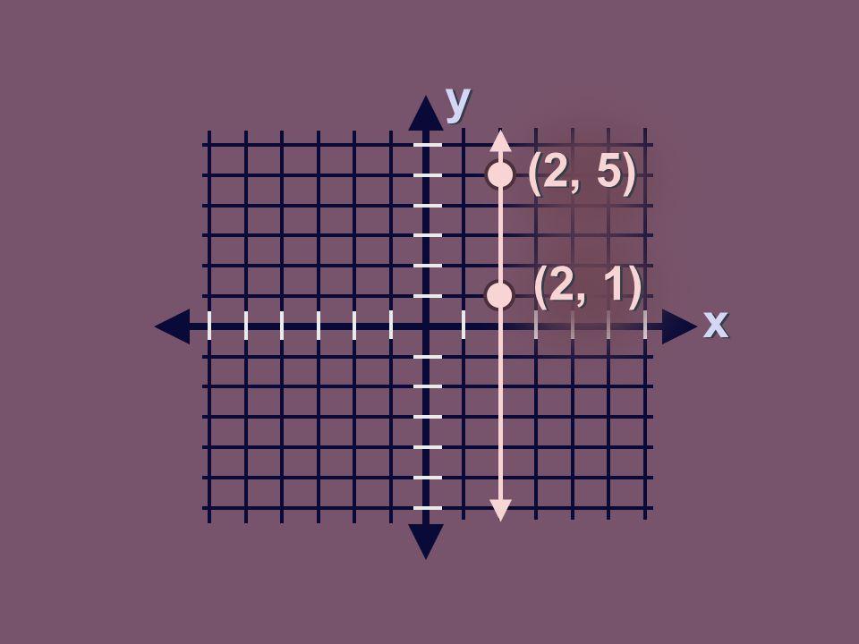 y y x x (2, 5) (2, 1)