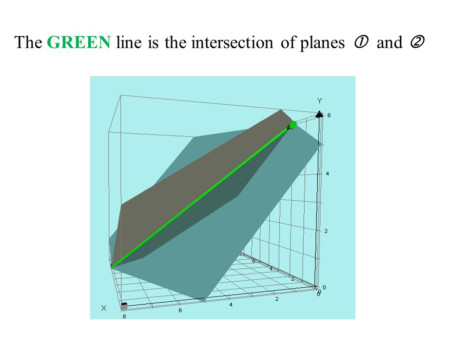 The GREEN line is the intersection of planes  and 
