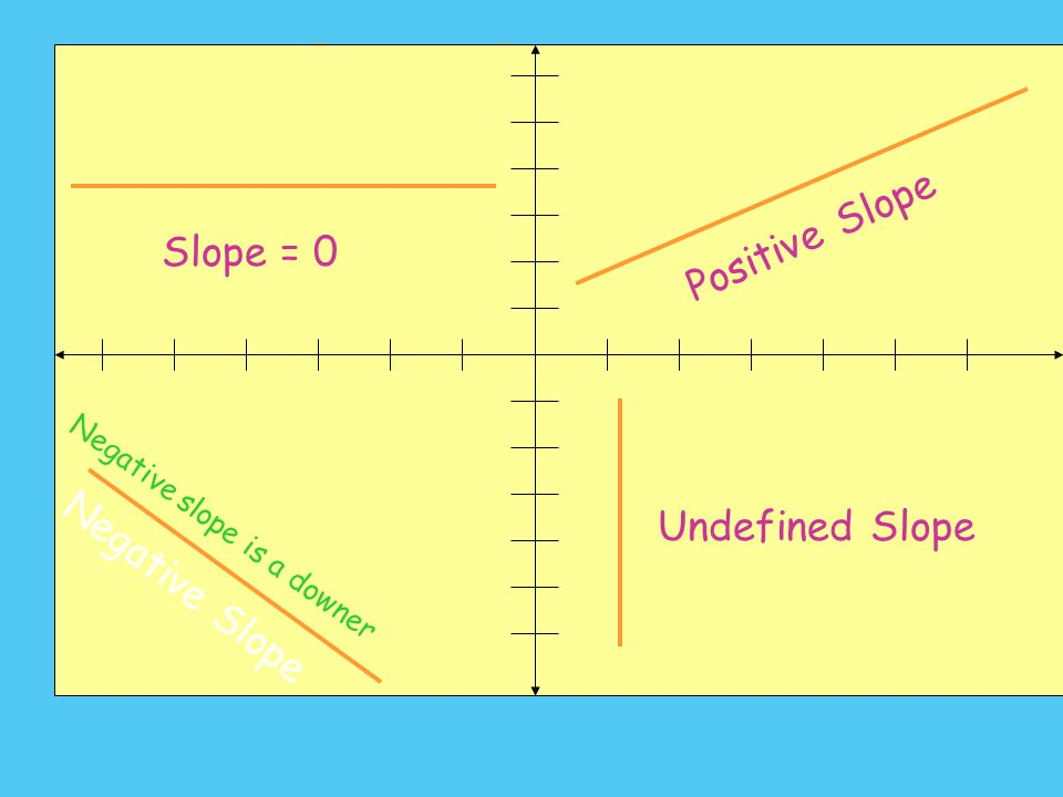 Determining Slope (x 2, y 2 ) (x 1, y 1 ) In general, to find the slope given two points on a line: Subtract the Y-coordinates (rise) Subtract the X-c
