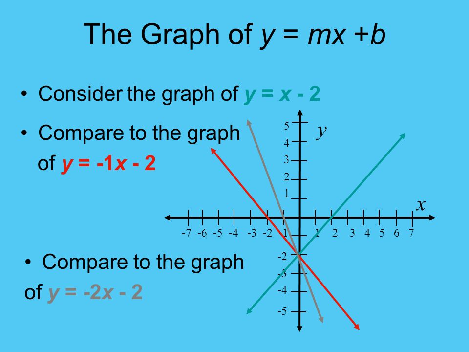 The Graph of y = mx +b Consider the graph of y = x - 2 5432154321 -2 -3 -4 -5 y -7 -6 -5 -4 -3 -2 -1 1 2 3 4 5 6 7 x Compare to the graph of y = -1x - 2 Compare to the graph of y = -2x - 2