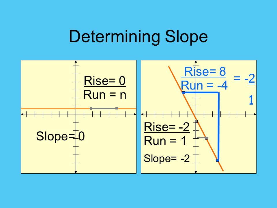 Determining Slope Run = -4 Rise= -2 Slope= -2 Slope= 0 Run = 1 Rise= 0 Run = n Rise= 8 = -2 1