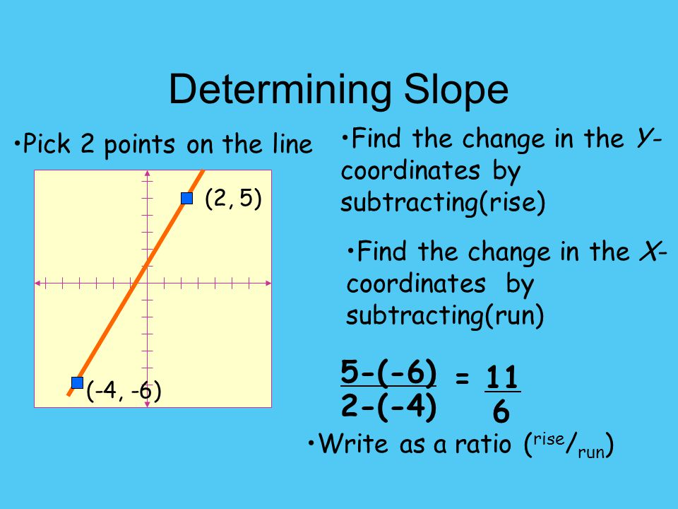 Determining Slope (-4, -6) (2, 5) Pick 2 points on the line Find the change in the Y- coordinates by subtracting(rise) Find the change in the X- coordinates by subtracting(run) Write as a ratio ( rise / run ) 5-(-6) 2-(-4) = 11 6