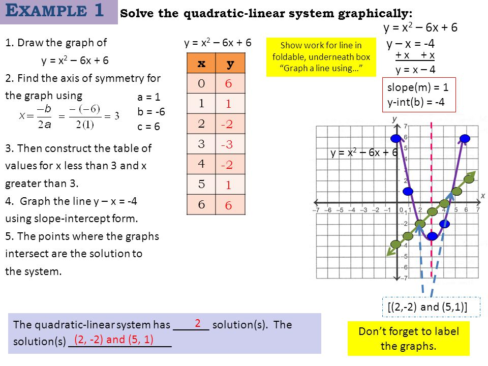 Solve the quadratic-linear system graphically: 1. Draw the graph of y = x 2 – 6x + 6 2. Find the axis of symmetry for the graph using 3. Then construc