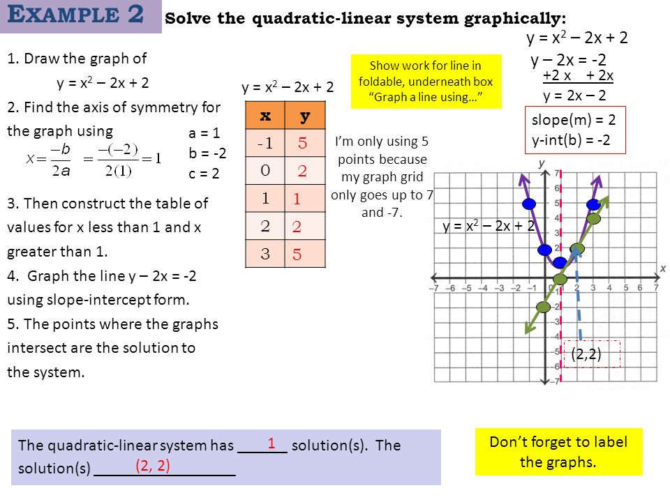 Solve the quadratic-linear system graphically: 1. Draw the graph of y = x 2 – 2x + 2 2. Find the axis of symmetry for the graph using 3. Then construc