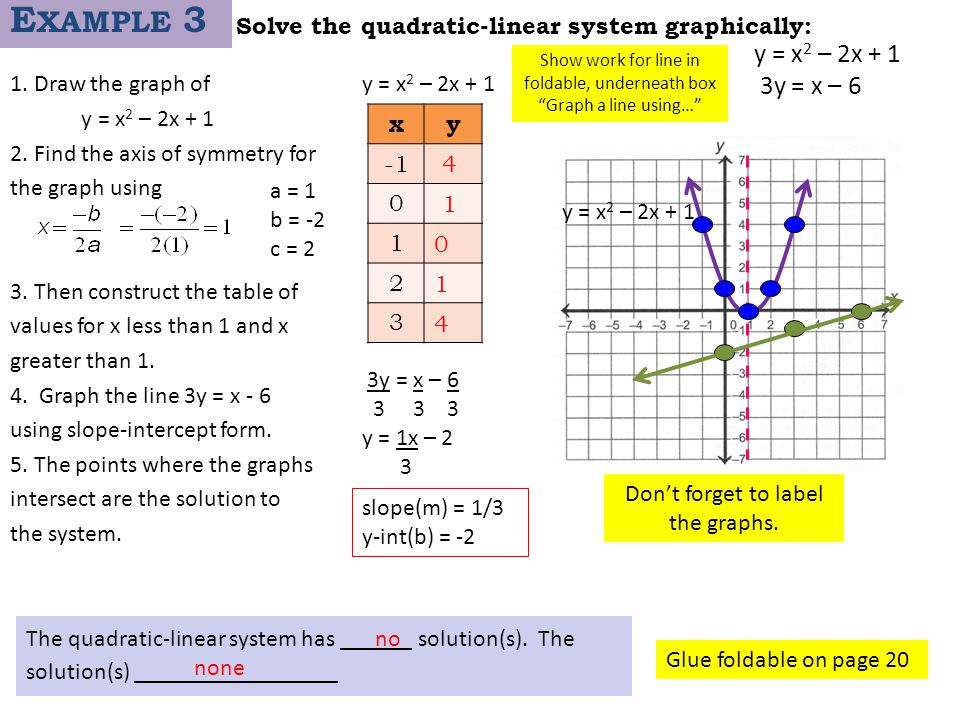 Solve the quadratic-linear system graphically: 1. Draw the graph of y = x 2 – 2x + 1 2. Find the axis of symmetry for the graph using 3. Then construc