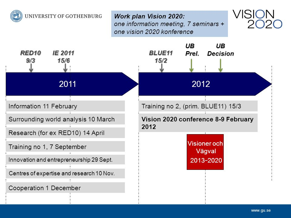 www.gu.se 20112012 Work plan Vision 2020: one information meeting, 7 seminars + one vision 2020 konference Information 11 February Surrounding world analysis 10 March Research (for ex RED10) 14 April Innovation and entrepreneurship 29 Sept.