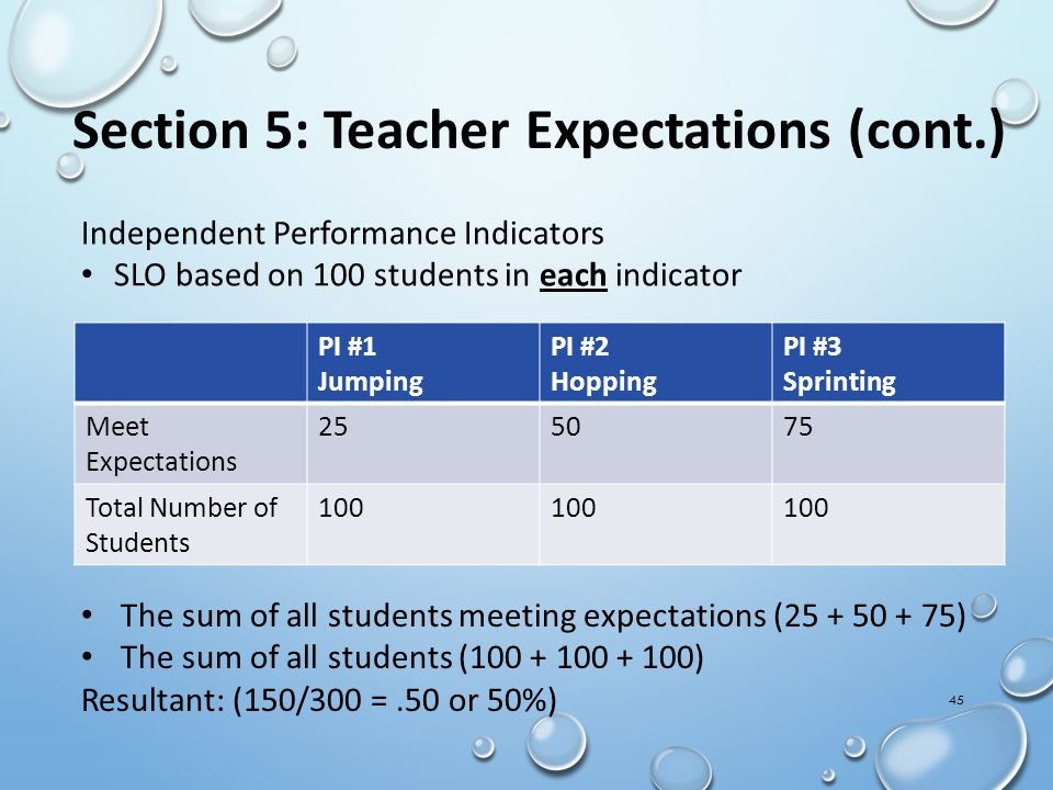 Section 5: Teacher Expectations (cont.) PI #1 Jumping PI #2 Hopping PI #3 Sprinting Meet Expectations 255075 Total Number of Students 100 Independent Performance Indicators SLO based on 100 students in each indicator The sum of all students meeting expectations (25 + 50 + 75) The sum of all students (100 + 100 + 100) Resultant: (150/300 =.50 or 50%) 45