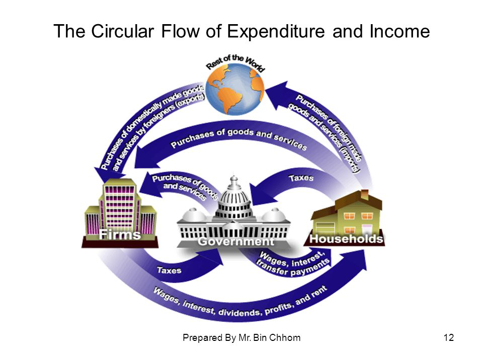 Prepared By Mr. Bin Chhom12 The Circular Flow of Expenditure and Income