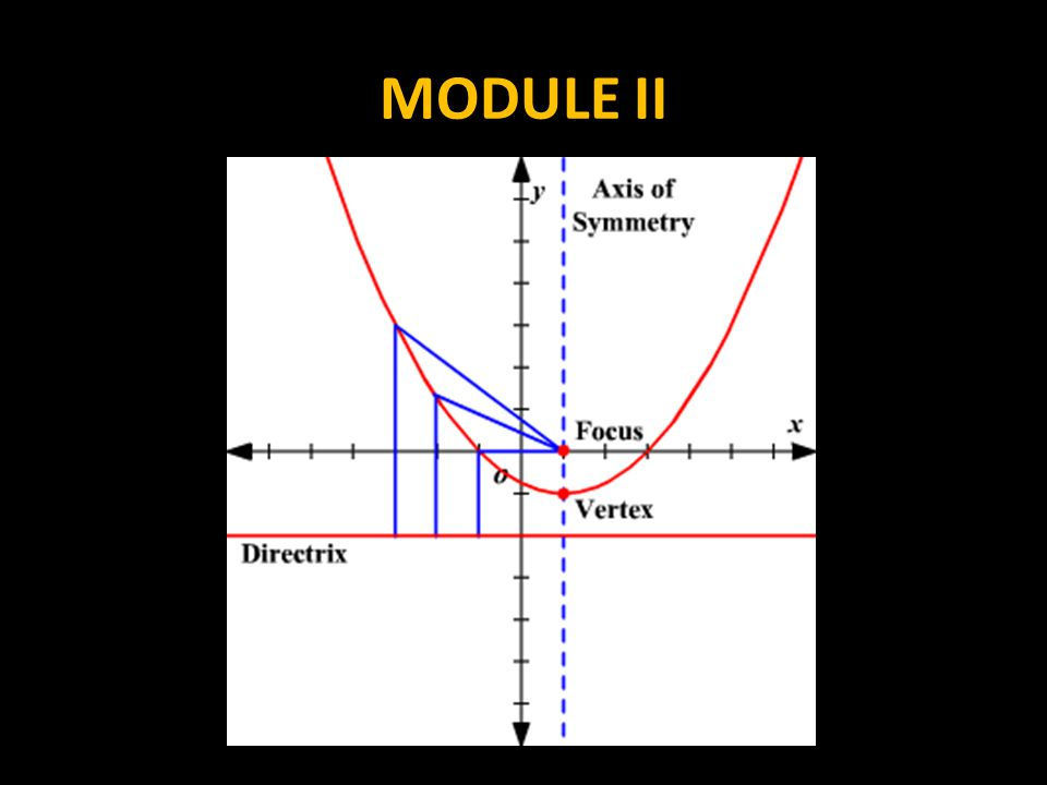 One of the standards I have to meet with you is that we must be able to construct a parabola, given a focus and a directrix.