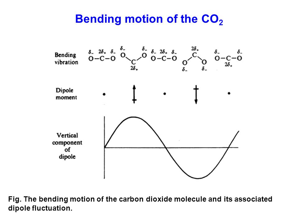 Fig. The bending motion of the carbon dioxide molecule and its associated dipole fluctuation. Bending motion of the CO 2