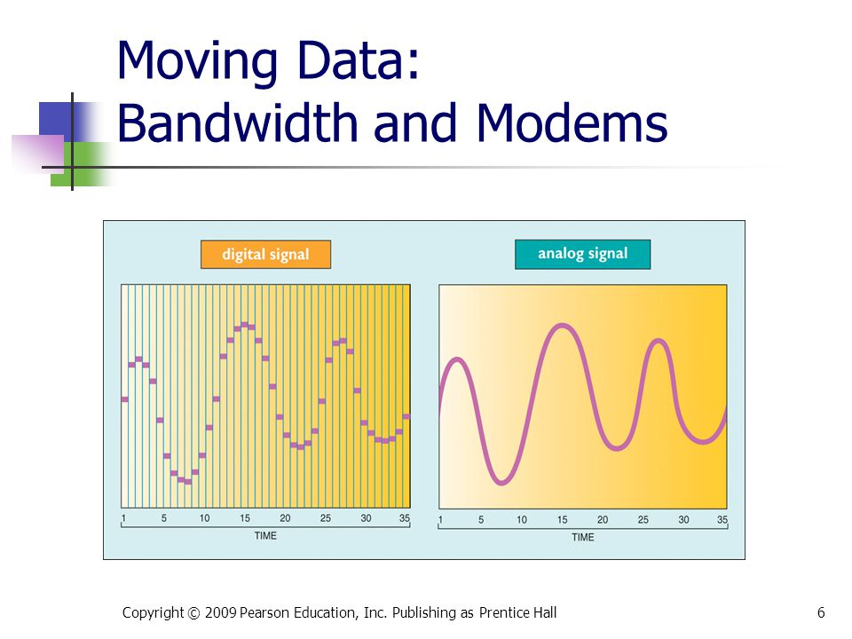 Moving Data: Bandwidth and Modems Copyright © 2009 Pearson Education, Inc. Publishing as Prentice Hall6
