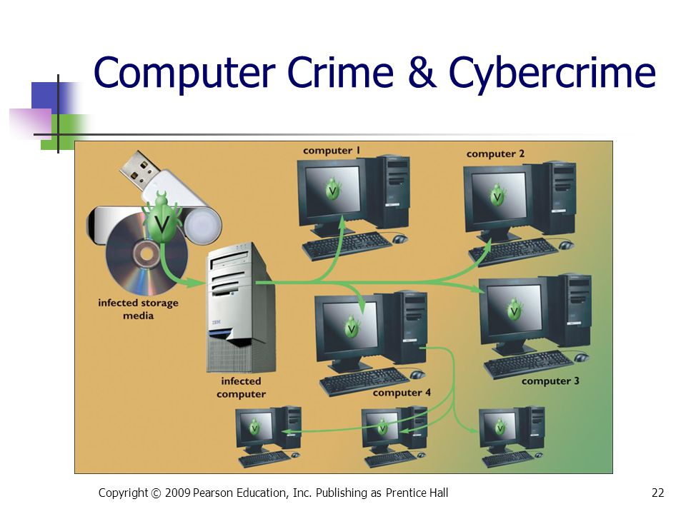 Computer Crime & Cybercrime Copyright © 2009 Pearson Education, Inc. Publishing as Prentice Hall22