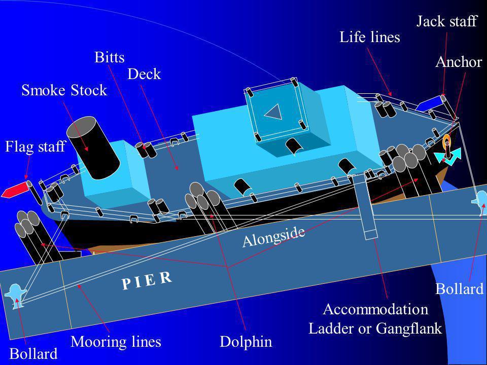 Freeboard Hull Bulkheads Draft Quarterdeck Bridge Passageways RudderPropeller Superstructure Water line Gig Anchor