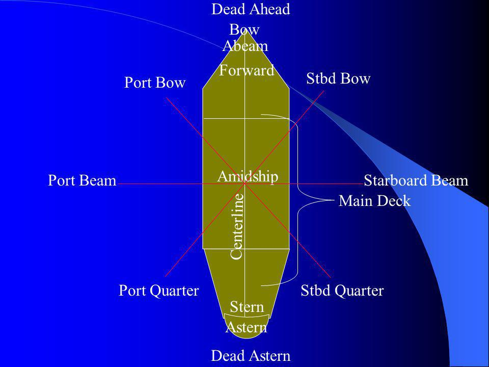 Fantail Astern Aft Port Side Starboard Side Superstructure Forecastle Abaft Bow Abeam Beam