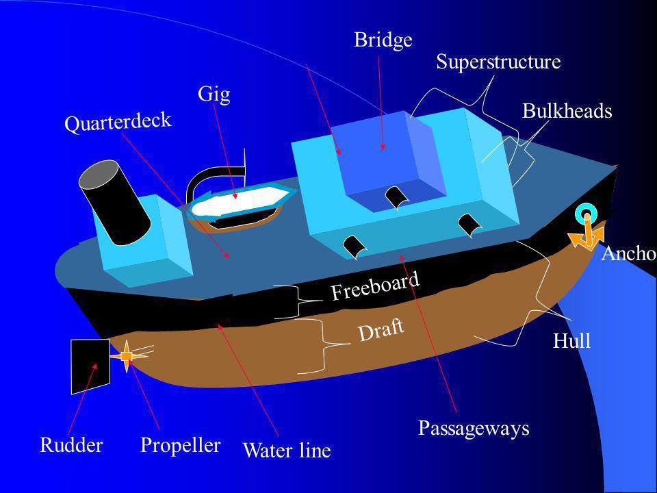 Mast Yardarm Smoke Stock Bridge Freeboard Draft Water line Bow Fantail Passage Way Super Structure Pilot House Crews Nest Bulkhead